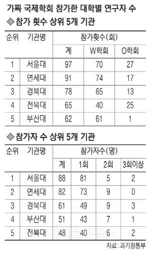 한국도 부실학회 5년간 1317명 참가했다